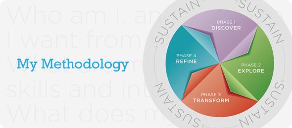 My Methodology - Merideth Mehlberg